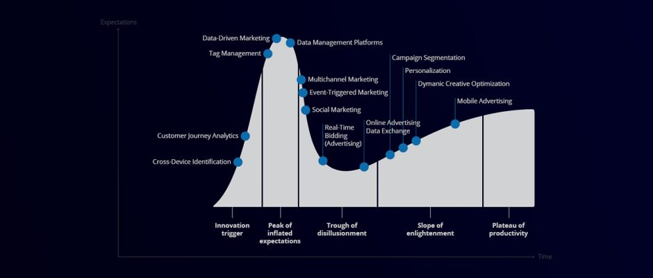 Digital marketing Hype Curve da Gartner