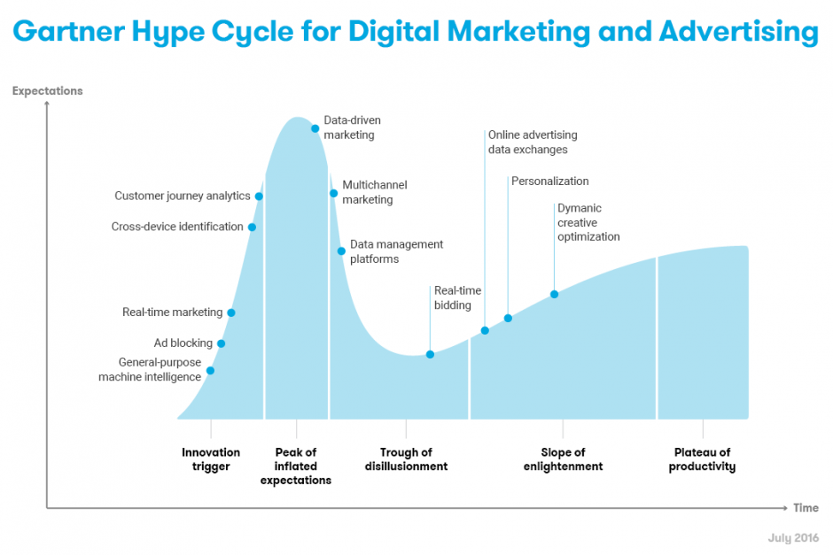 2016 Gartner Hype Cycle for Digital Marketing and Advertising-1