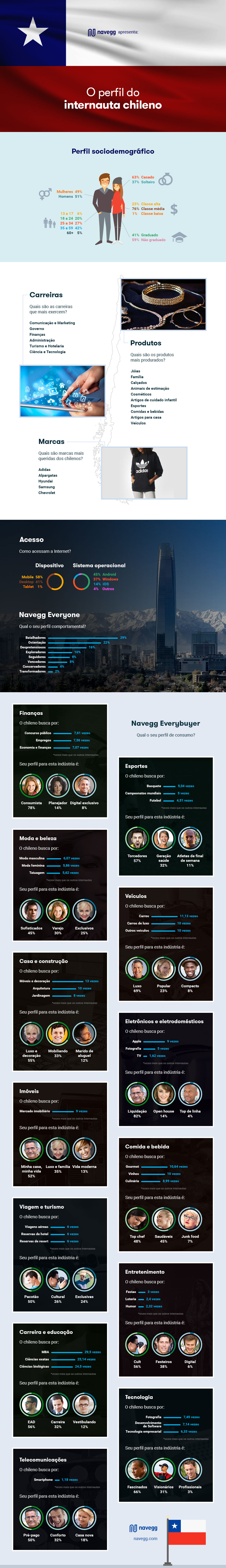 navegg-infografico-perfil-do-internauta-chileno